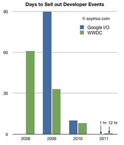 asymco.com chart: Google I/O and WWDC sell-out rates