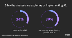 IBM stats: 3 in 4 businesses are exploring or implementing AI