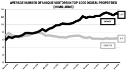 Mobile vs desktop: monthly unique visitors, Mar 2014–Dec 2016