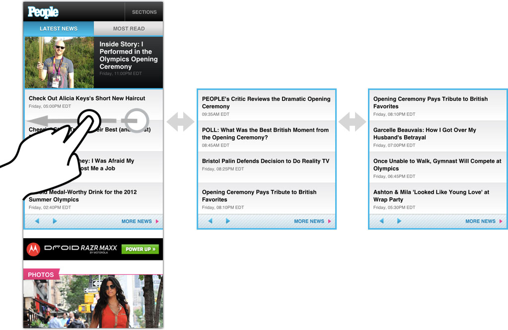 Carousel treatment on m.people.com homepage